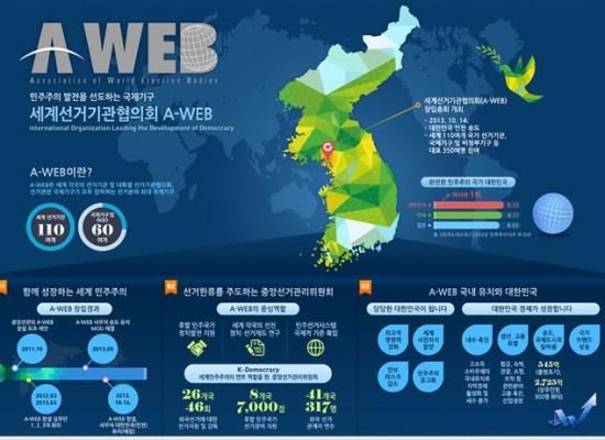 세계선거관리협의회 A-WEB 인포그래픽