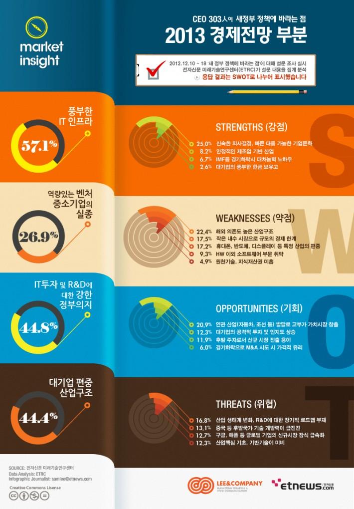 S.W.O.T 기법을 통한 전자신문사 세계 경제 전망 인포그래픽