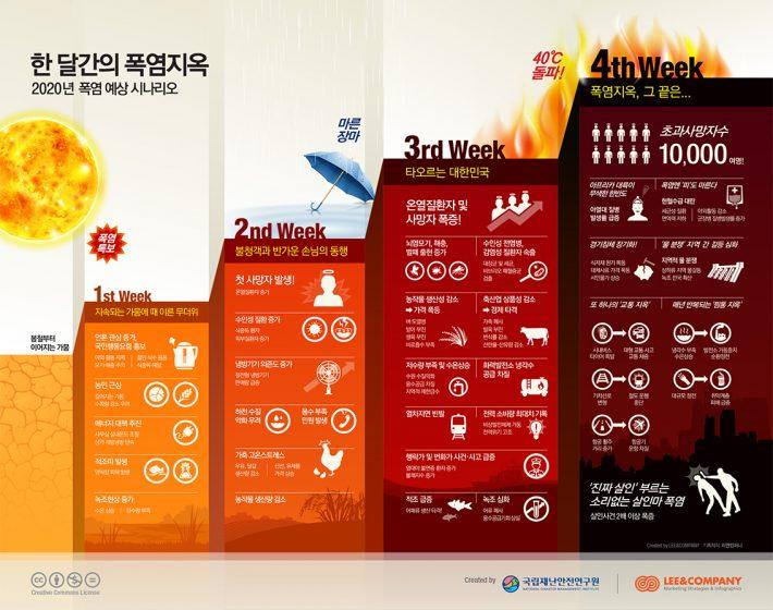 재난안전연구원 인포그래픽