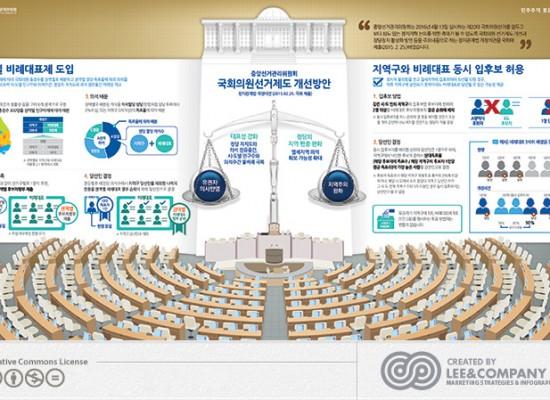 [중앙선거관리위원회] 국회의원 선거제도 개선방안