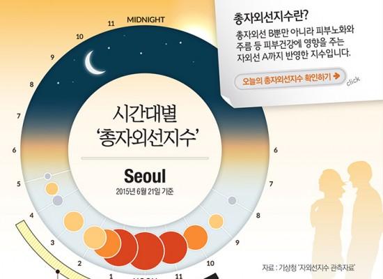 [데이롱] 총자외선지수로 365일 피부건강 지키기