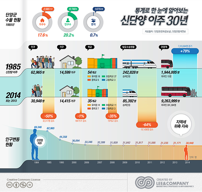 [중부매일] 신단양 이주 30년 통계 인포그래픽