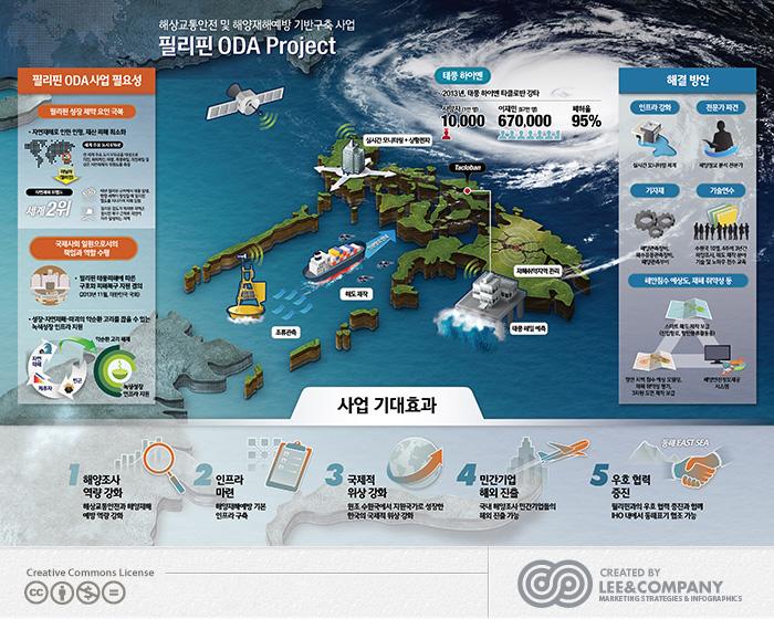 [해양정보기술] 필리핀ODA Project Infographic