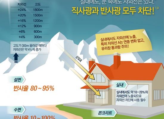 [데이롱] 자외선 안전지대는 없다