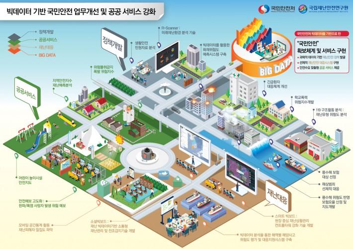 [국립재난안전연구원] 빅데이터 기반 국민안전 업무개선 및 공공 서비스 강화