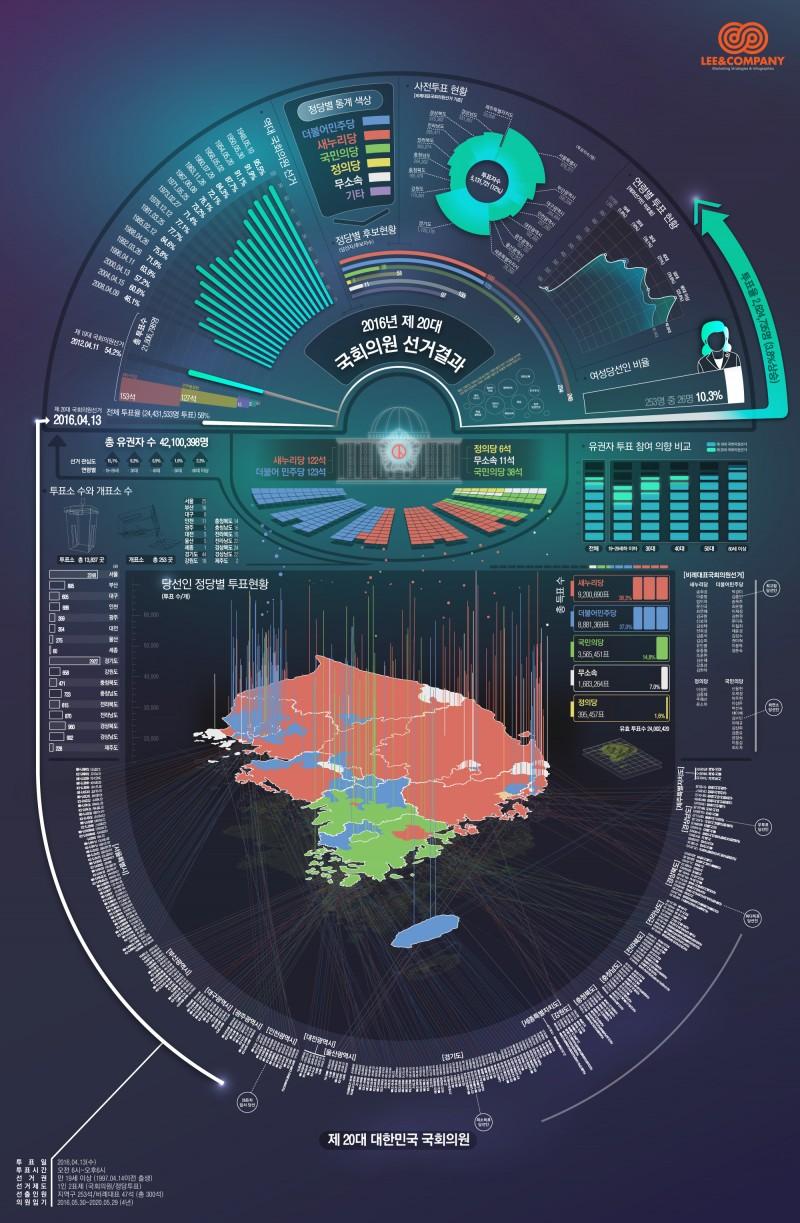 제20대 국회의원 선거 – 통계 종합 인포그래픽