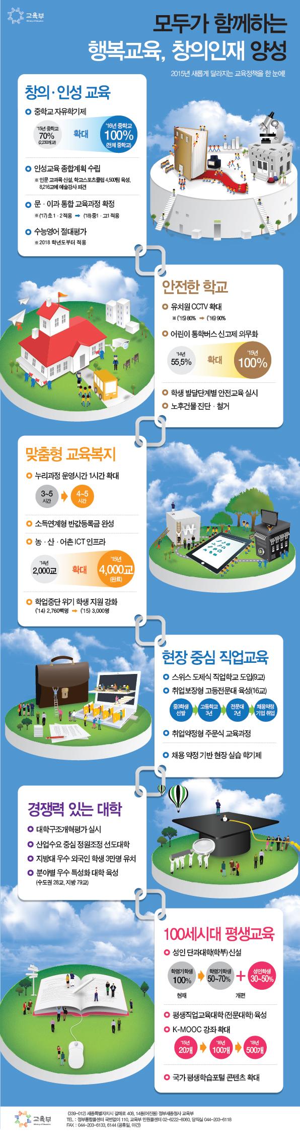 교육부_2015총괄인포그래픽-01
