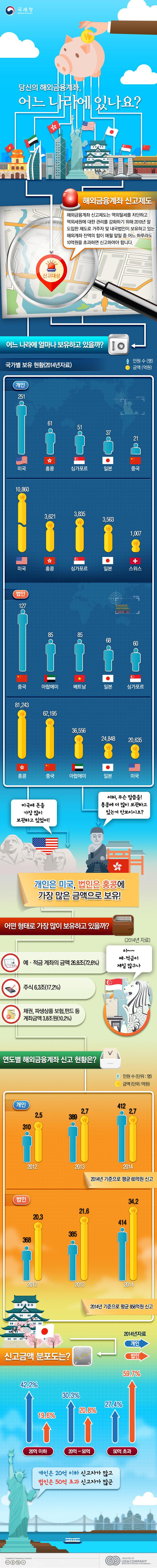 [국세청]_10_해외금융계좌신고현황