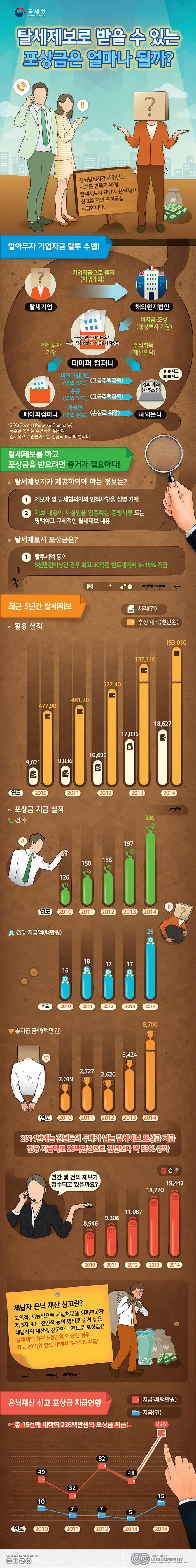 [리앤컴퍼니]_IN_탈세신고포상금