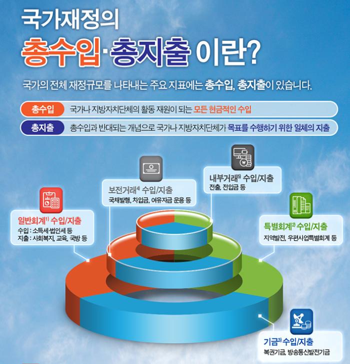 한국재정정보원 인포그래픽 6종 제작
