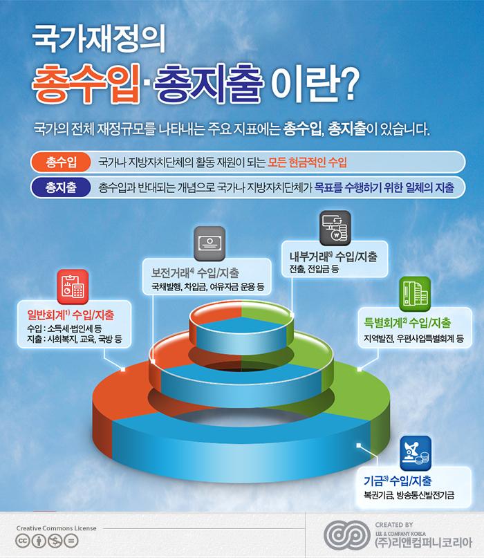 한국재정정보연구원 인포그래픽 6종 제작