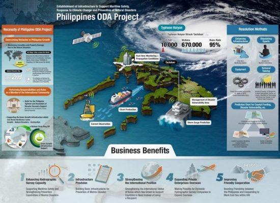 국립해양조사원 필리핀 ODA Project 인포그래픽